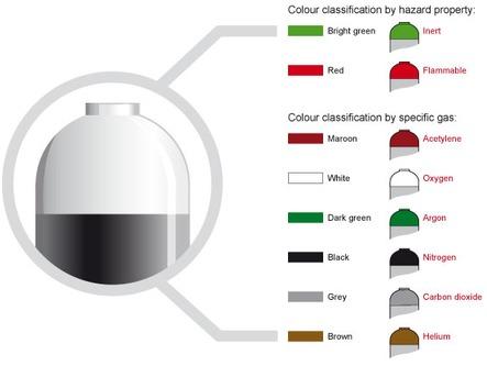 Industrial Gas Cylinder Colours Boconline Ireland